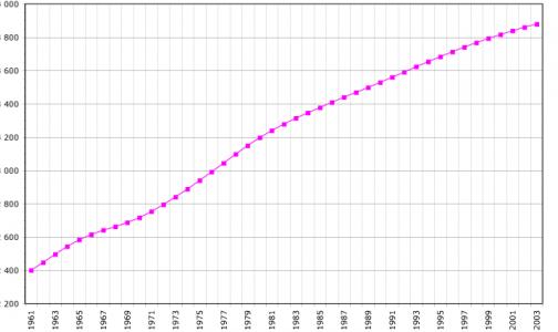 Население Ленобласти выросло