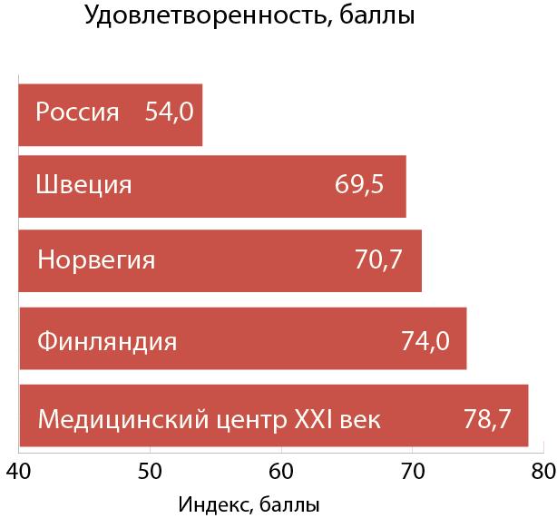 Доверие пациентов и качество лечения в «XXI веке» оценили европейские исследователи