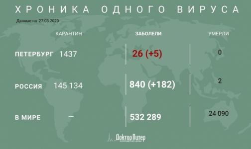 Под медицинским наблюдением из-за подозрения на коронавирус остаются почти 150 тысяч россиян