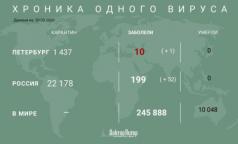 От коронавируса умерли более 10 тысяч человек по всему миру