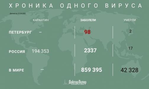 Количество заболевших коронавирусом в мире превысило 800 тысяч