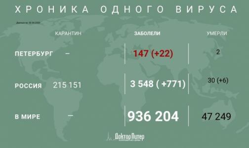 В России зафиксирован 771 новый случай заражения коронавирусом за сутки