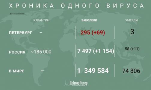 За сутки в России выявили 1154 пациента с коронавирусом, в Петербурге - 69