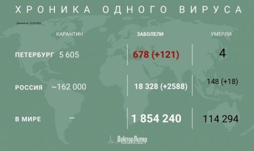 В России за сутки зафиксировано 2558 новых случаев инфицирования коронавирусом