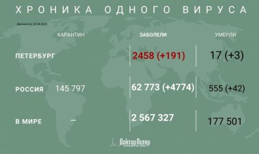 За сутки в России выявили 4774 случая заражения коронавирусом