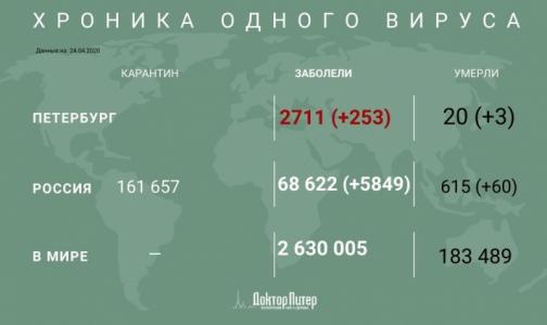За сутки в России выявили почти 6 тысяч заразившихся коронавирусом