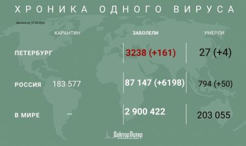 В России зафиксировано 6198 новых случаев заражения коронавирусом