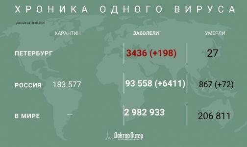 За сутки у более 6 тысяч россиян выявили коронавирусную инфекцию