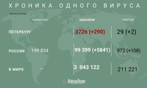 За сутки число россиян с выявленным коронавирусом выросло на 5841