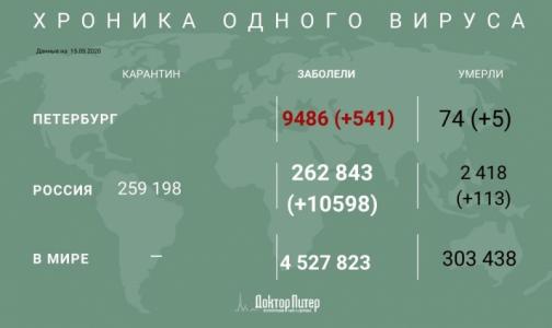 За последние сутки коронавирус выявили у почти 600 петербуржцев