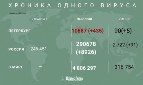За последние сутки в России выявили 8 926 случаев инфицирования COVID-19