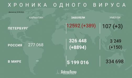 За сутки в России выявили 8 894 случая заражения коронавирусом
