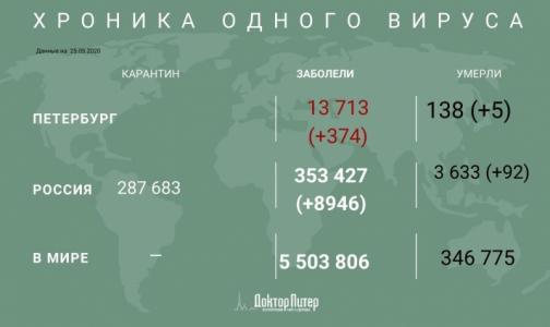 За сутки коронавирус подтвердили у 374 петербуржцев