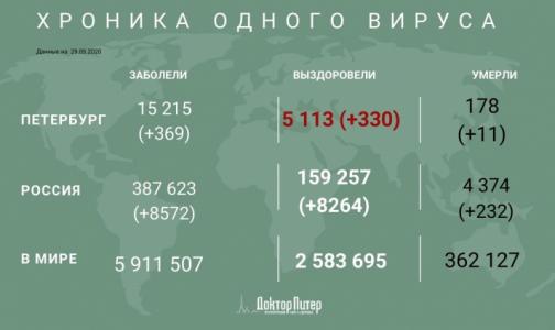 За сутки число инфицированных коронавирусом петербуржцев выросло на 369, 11 пациентов умерли