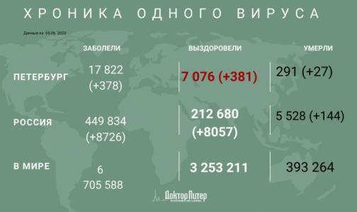 За сутки число инфицированных коронавирусом петербуржцев выросло на 378