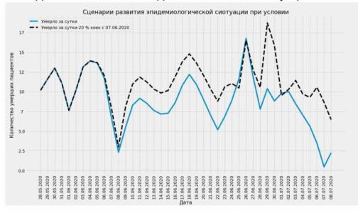 Пик смертей от коронавируса в Петербурге может наступить в конце июня