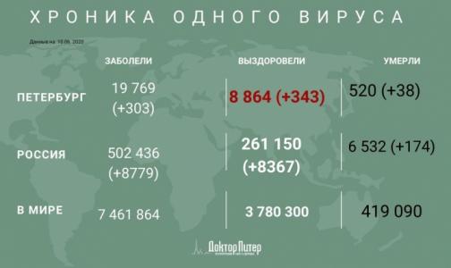 За сутки коронавирус выявили у 303 петербуржцев