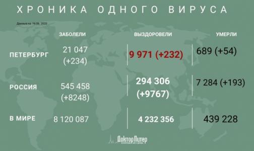 За сутки число инфицированных коронавирусом петербуржцев выросло на 234 человека