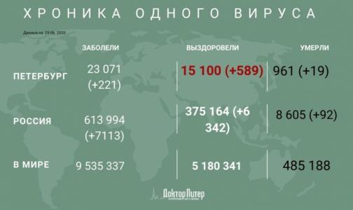 Число заразившихся коронавирусом петербуржцев превысило 23 тысячи
