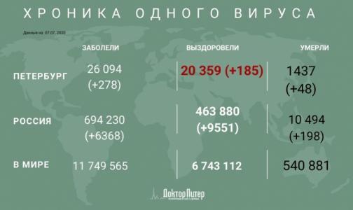 Число заразившихся коронавирусом петербуржцев превысило 26 тысяч