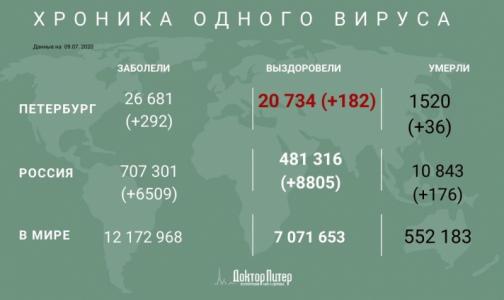 За сутки коронавирус выявили у 292 петербуржцев