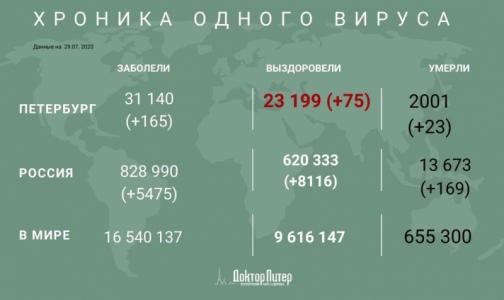 Число умерших от коронавируса петербуржцев превысило 2 тысячи