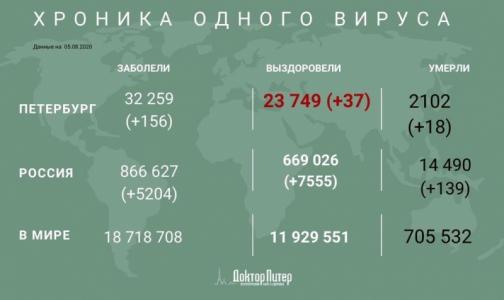 За минувшие сутки коронавирус выявили у 156 петербуржцев