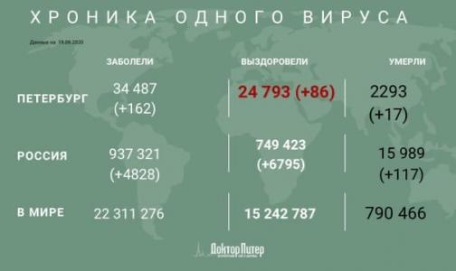 За сутки коронавирус выявили еще у 162 петербуржцев
