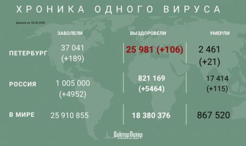 Число заразившихся коронавирусом петербуржцев превысило 37 тысяч