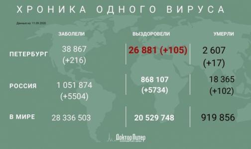Более 5,5 тысяч россиян заразились коронавирусом за сутки
