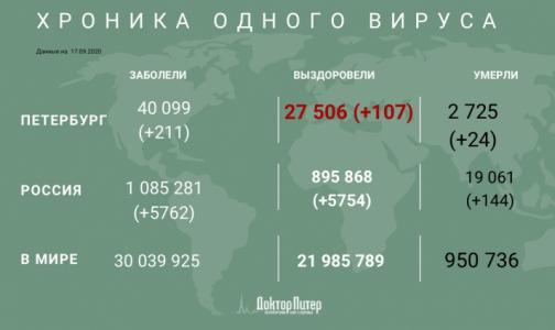 Число заразившихся коронавирусом петербуржцев превысило 40 тысяч