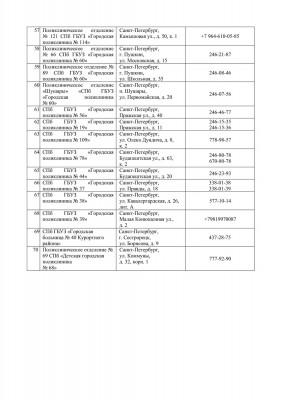Список телефонов для записи на вакцинацию от коронавируса