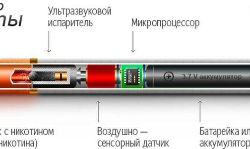 ВОЗ просит отказаться от электронных сигарет — они не безопасны