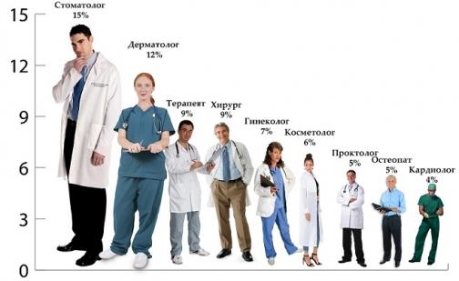 К каким врачам чаще всего записываются петербуржцы через интернет
