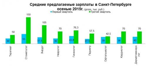 Количество вакансий для врачей в Петербурге выросло на треть