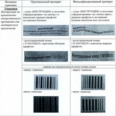 На российском фармрынке появился фальсифицированный «Креон»