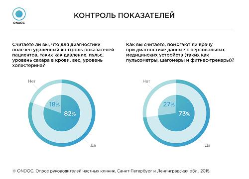 Сервис  ONDOC провел опрос  по информатизации  частных клиник Санкт-Петербурга и Ленинградской области