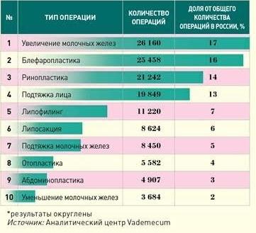 Названы самые популярные в России пластические операции