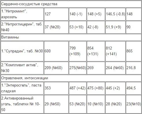 Как в 2016 году изменились цены на лекарства в аптеках Петербурга