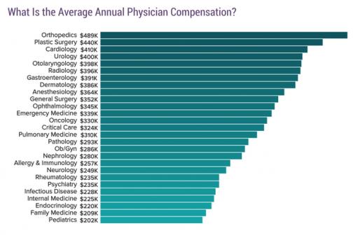 Годовая зарплата врачей в США выросла на  тысяч за семь лет