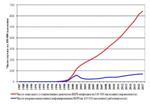 Видишь СПИД в России? А он есть
