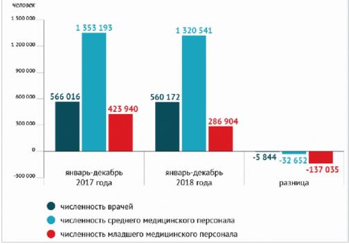 Счетная палата:  К 2018 году зарплаты ни одной из категорий медиков не дотянулись до «майского» указа