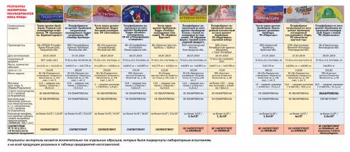 В Петербурге продают куриные полуфабрикаты с листерией