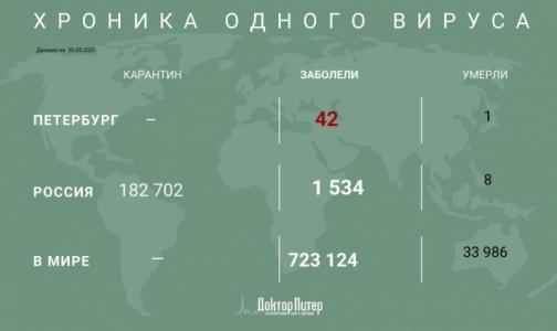 Режим принудительной самоизоляции могут ввести во всех регионах России