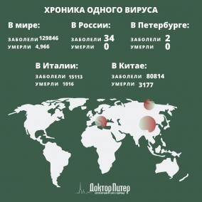 Коронавирус выявили у почти 130 тысяч человек по всему миру