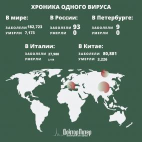 Число жертв коронавируса по всему миру превысило 180 тысяч