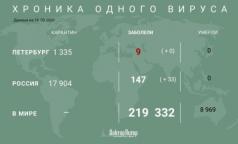 Число зараженных коронавирусом превысило 210 тысяч
