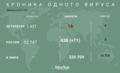 Коронавирусом заразились 438 россиян