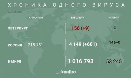 За сутки коронавирус выявили у более 600 россиян