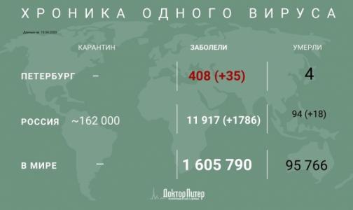 В России за сутки зафиксировано 1786 новых случаев заражения коронавирусом